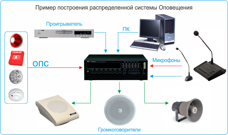 Системы оповещения